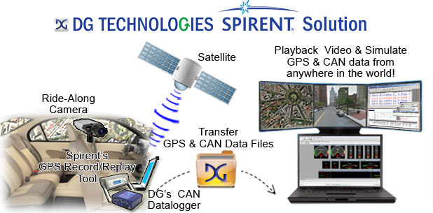 DG-Spirent Solution