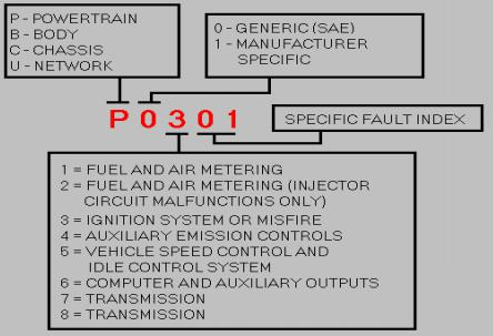 The Codes Should Be Used In Conjunction With Vehicle S Service Manual To Discover Which Systems Circuits Or Components Tested Fully