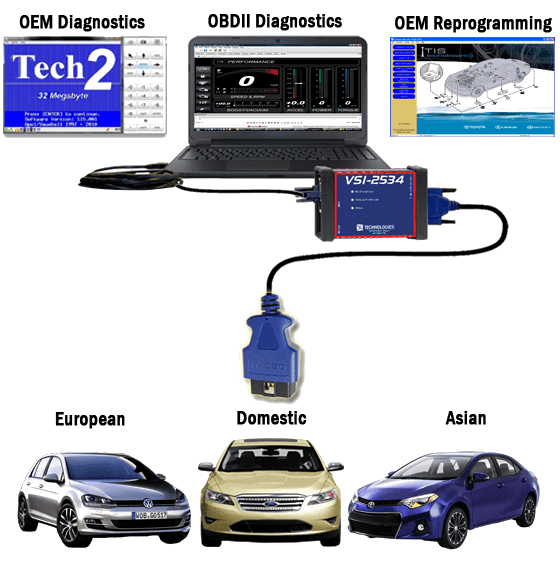 Automotive Reprogramming & Diagnostic Scan Tool for All